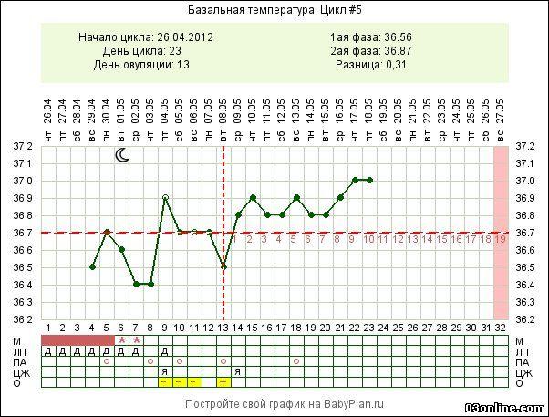 Базальная температура в менструальный цикл