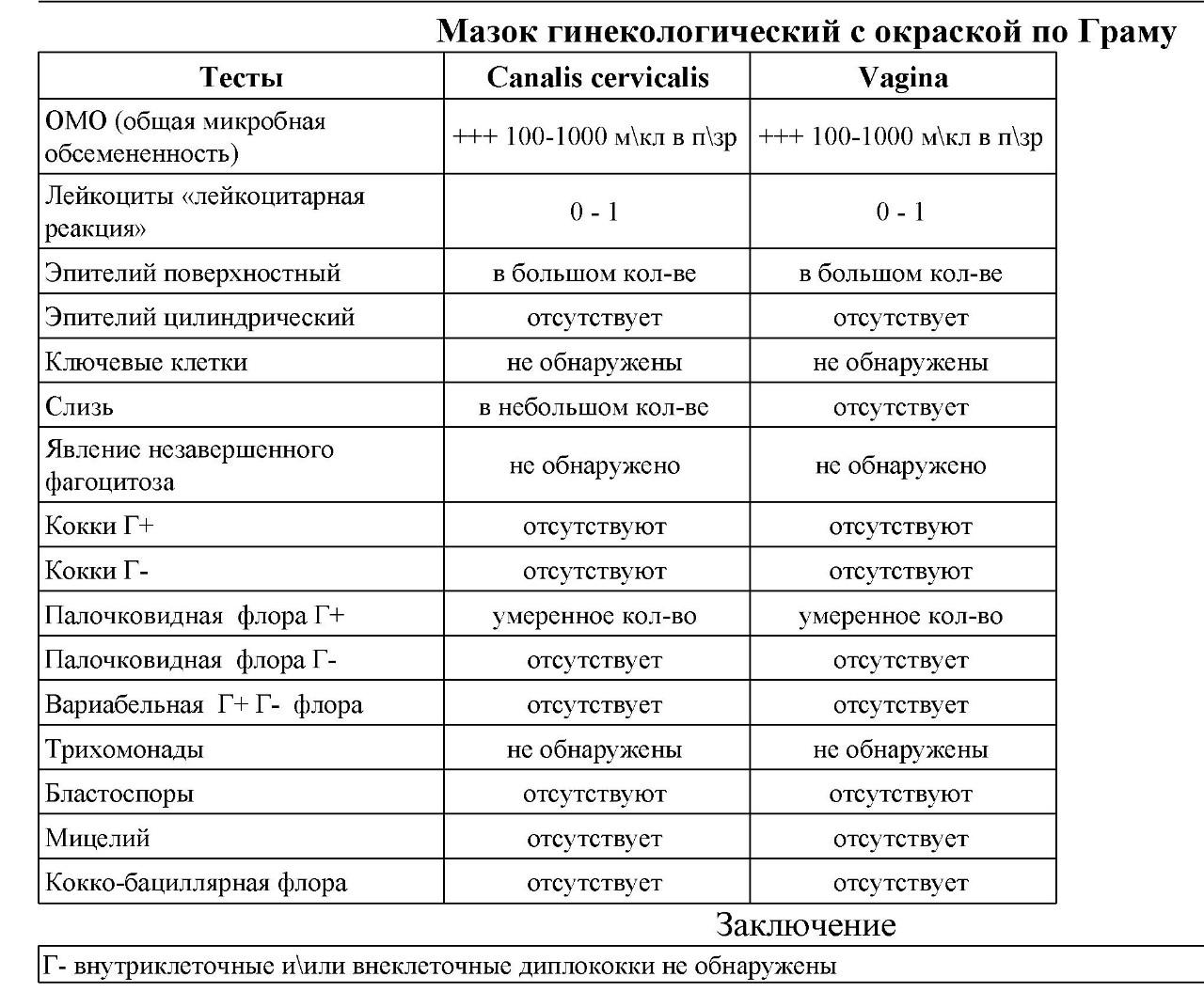 leykotsiti-v-vagine