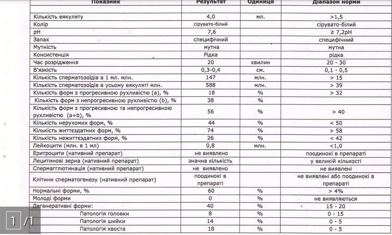 stoimost-sdachi-spermogrammi