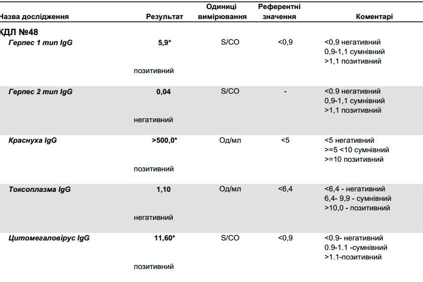 Расшифровка анализа вирус папилломы квант-21 фото