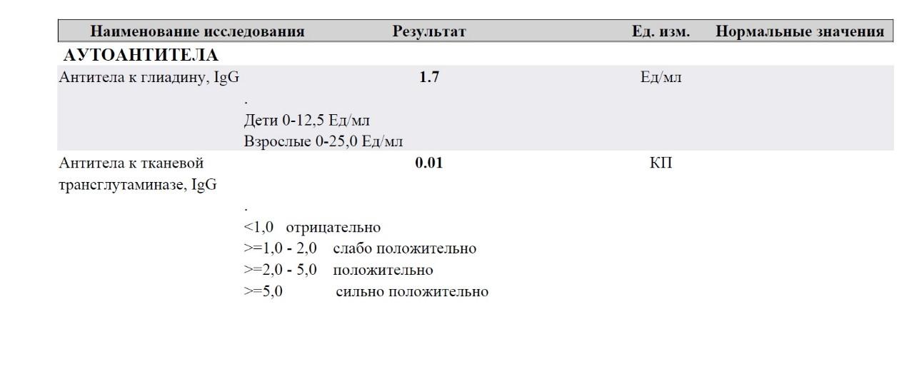 Крови трансглутаминаза анализ и симптомы лечение хронический уха взрослых у отит среднего