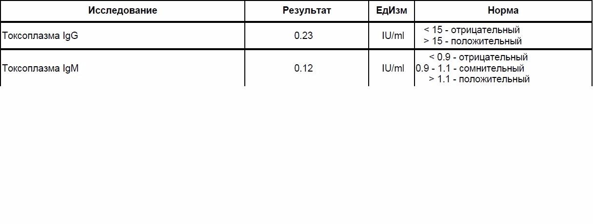 Токсоплазмоз норма для беременных 84