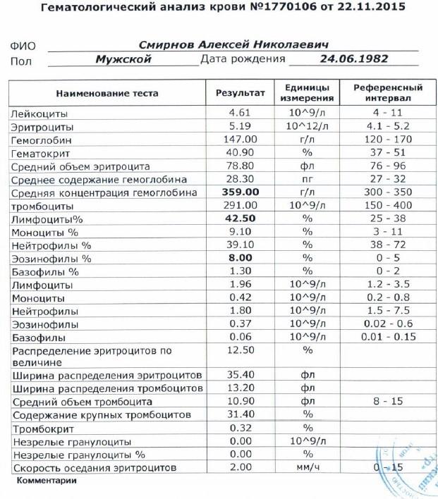 Анализы крови для беременных 62