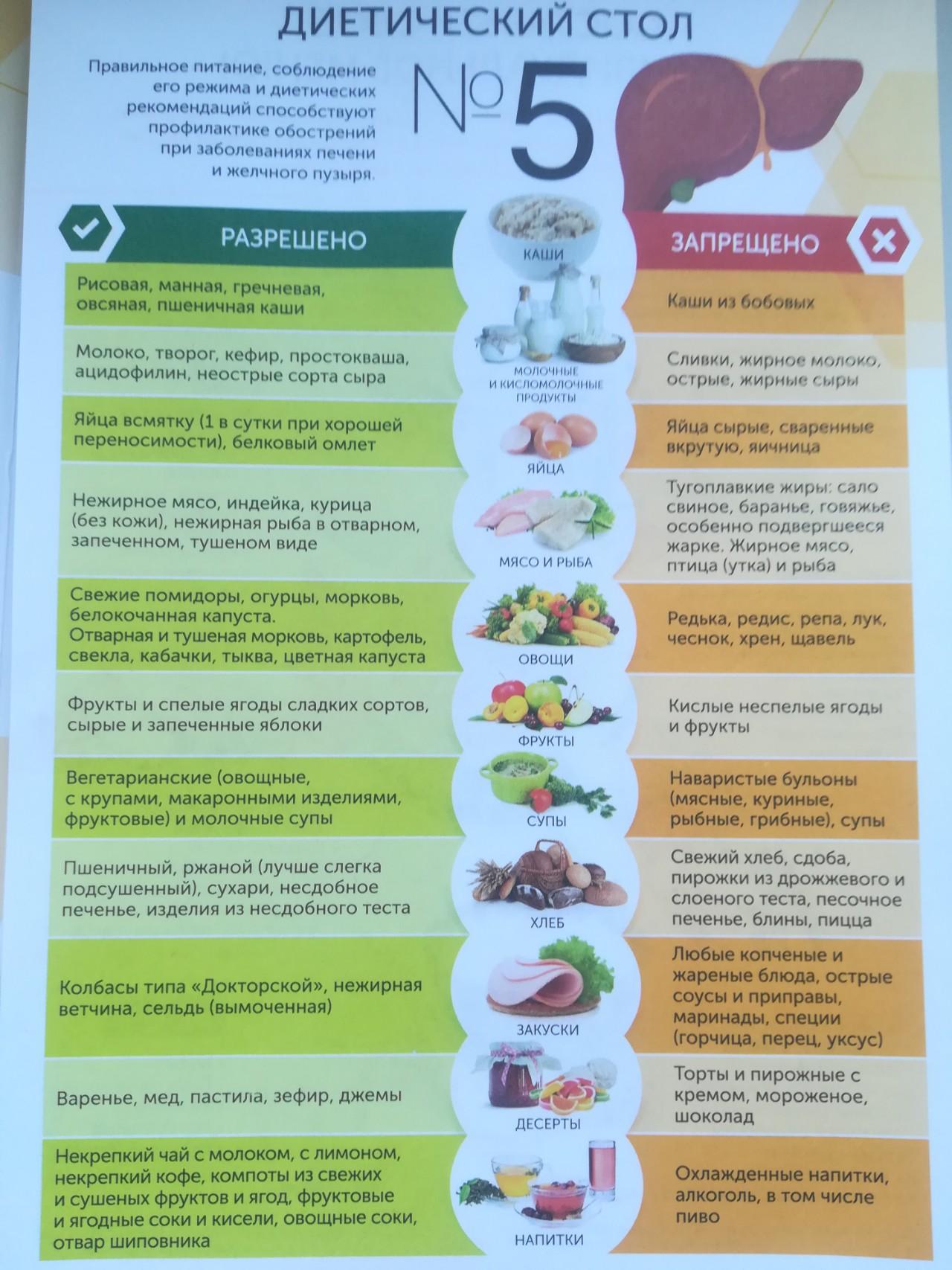 Какое меню при диете 5 стол