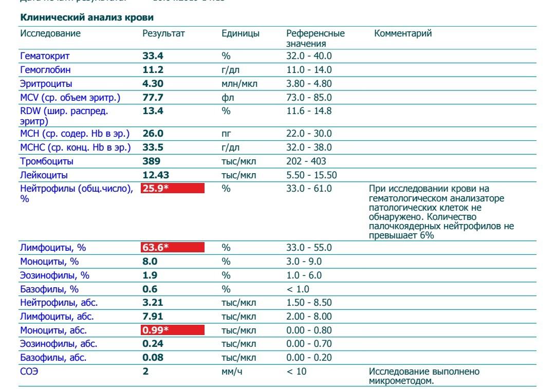 В iron анализе крови что значит перед крови гормоны на анализом вода