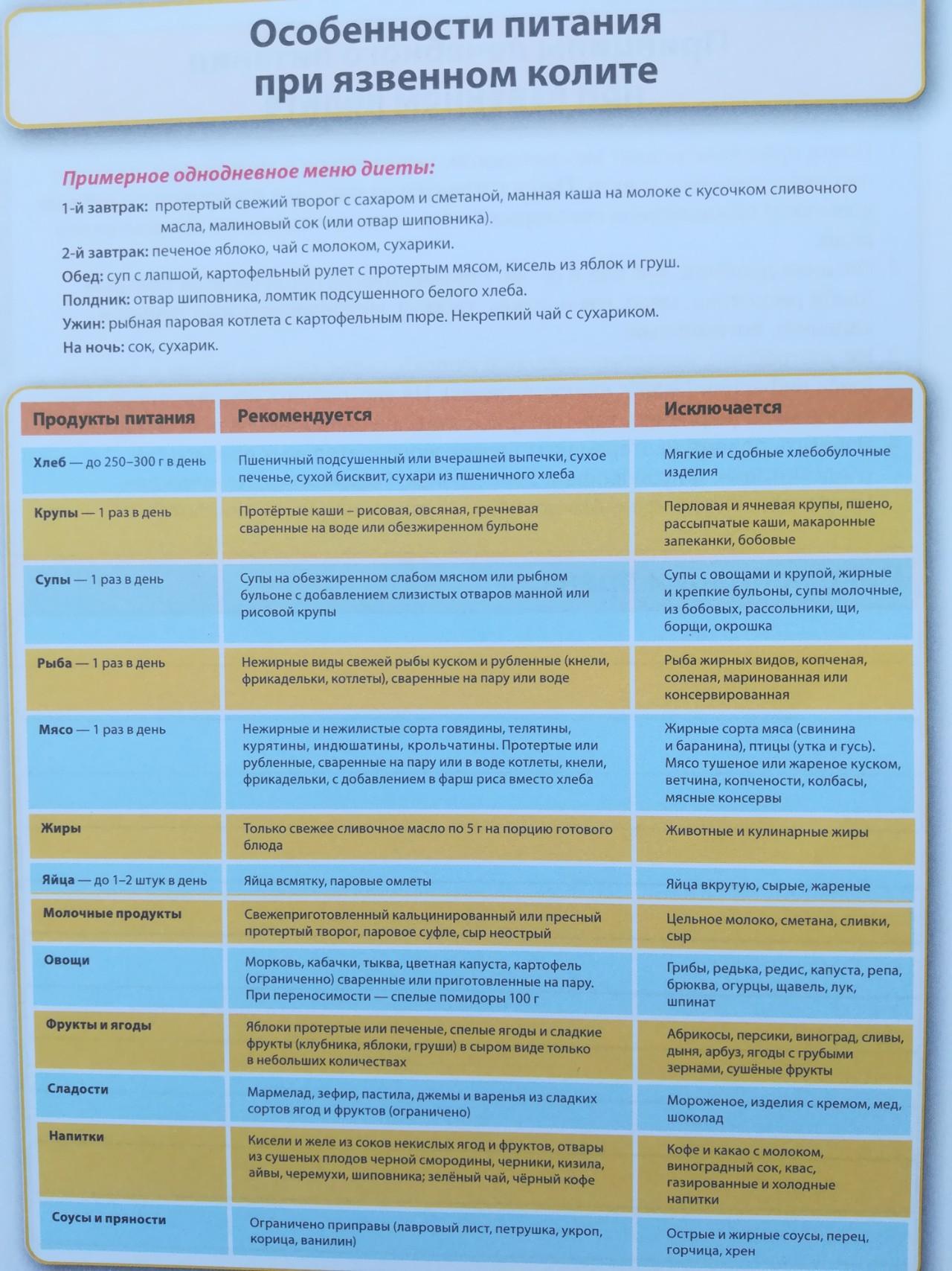 Хронический Колит Диета 4. Диета при хроническом колите: стол 4, 4а, 4б, примерное меню на неделю