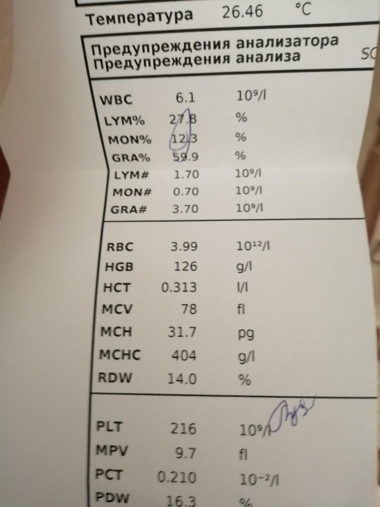 На развернутый сахар крови анализ на ярославль цены анализы гормоны