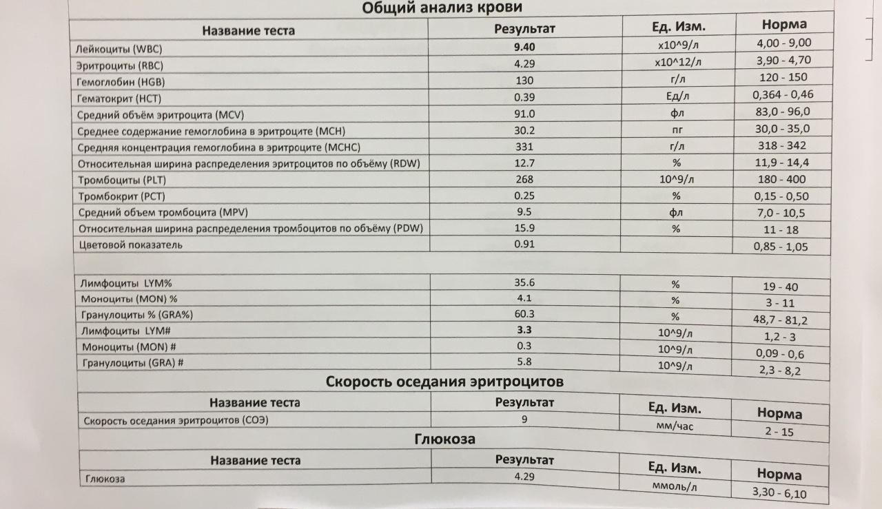 Анализа общего крови показатели значение что это анализ крови che