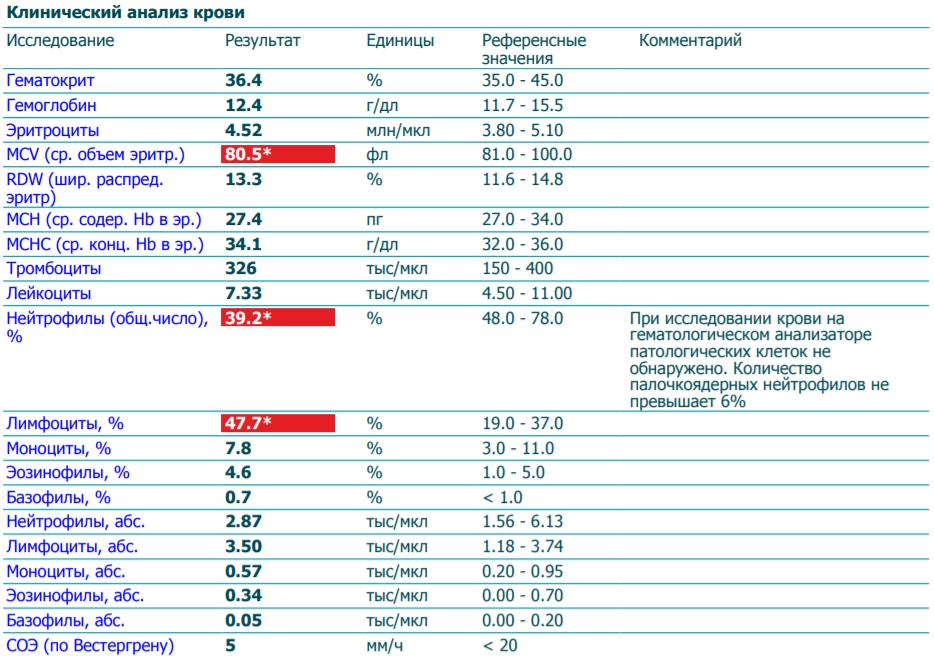 32 соэ анализ клинический крови анализ физиология кровь