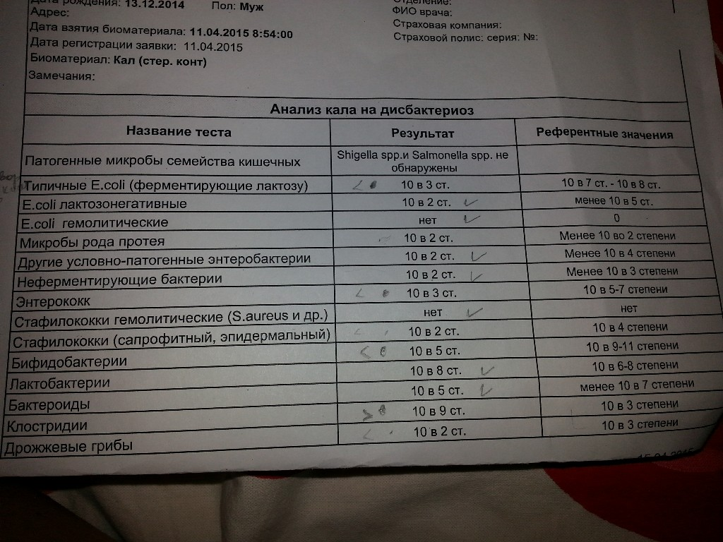 Результат дисбактериоза расшифровка