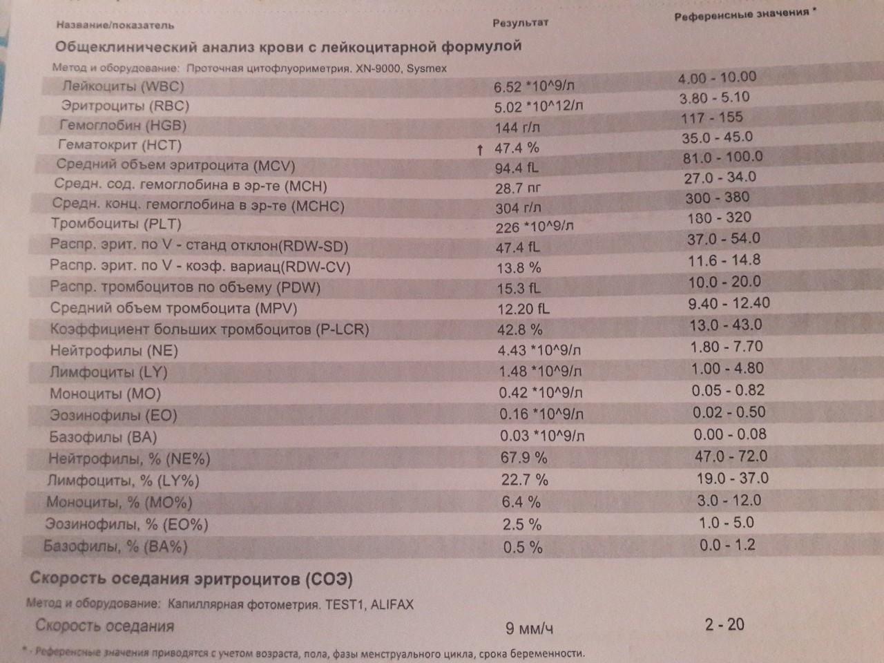 Уровень тромбоцитов норма у беременных 94