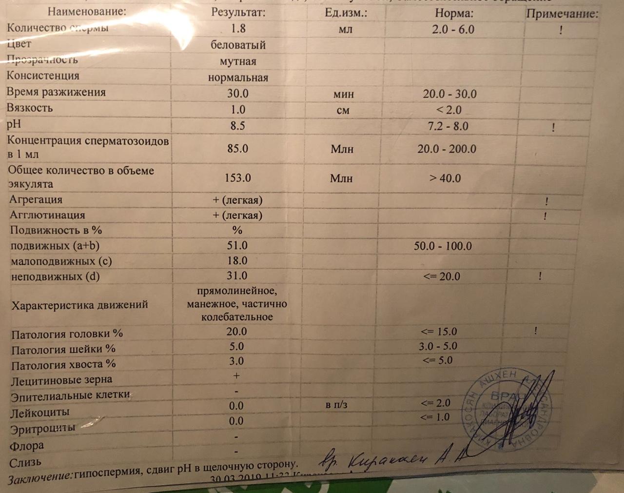 На гормоны спермограмма анализ плохая с водкой компресс