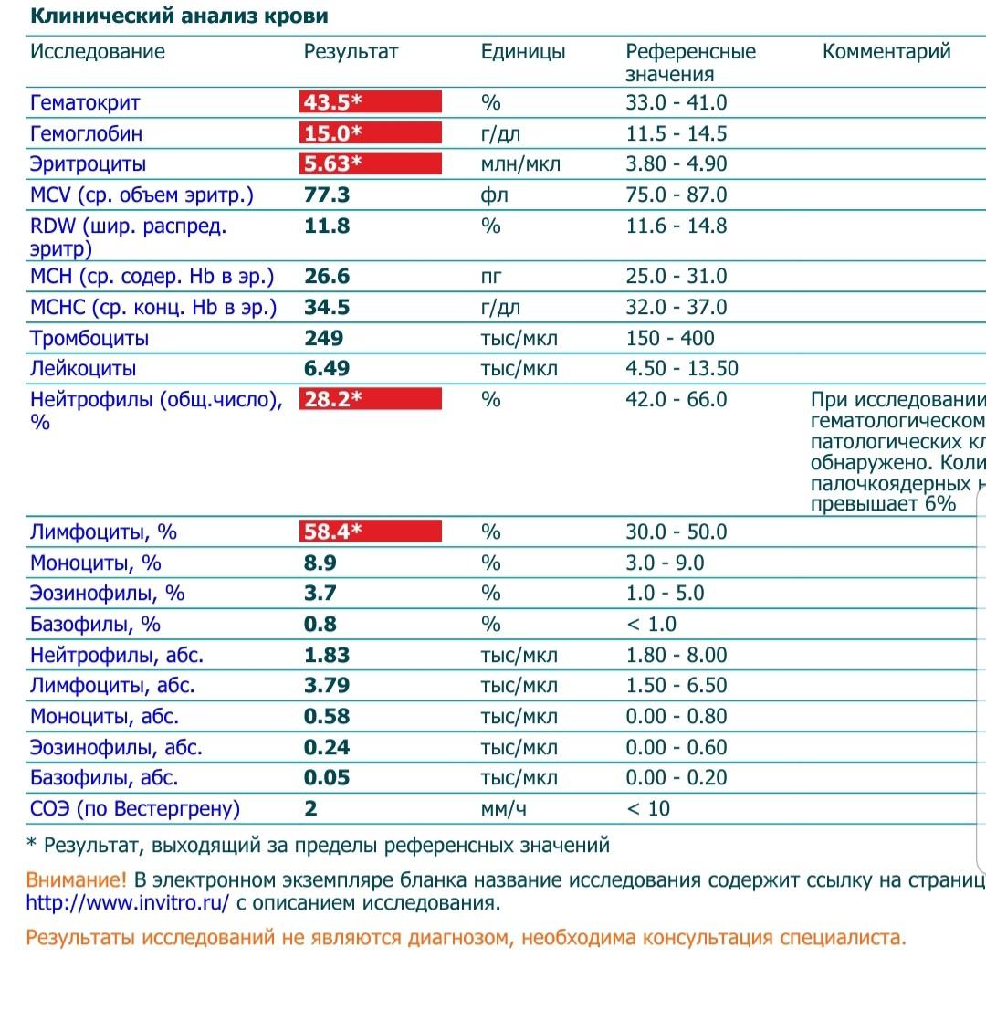 Крови и анализ нв соэ стоит анализ щитовидки сколько гормоны