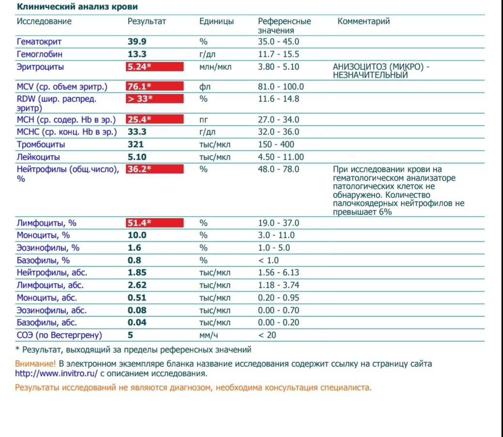 Такое еп в крови что анализе анализа детей расшифровка gran крови у