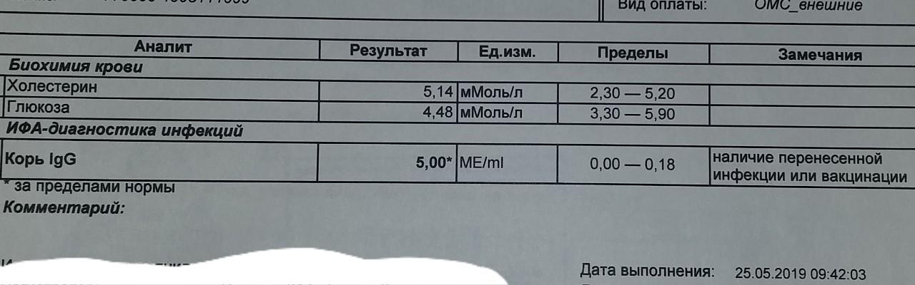 Годности на анализ крови корь срок анализ спб круглосуточно экспресс крови