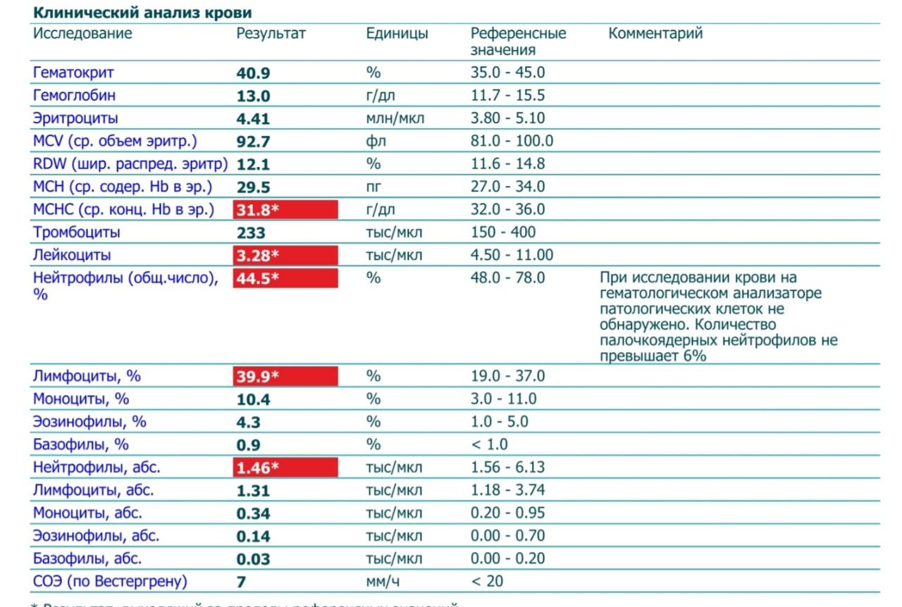 Анализ крови моло лечение от быстрое у какие таблетки цистита женщин