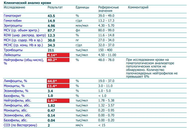 Увеличение в лейкоцитов крови анализ общий крови биохим анализ сколько стоит