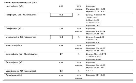 развернутый анализ холестерина в крови