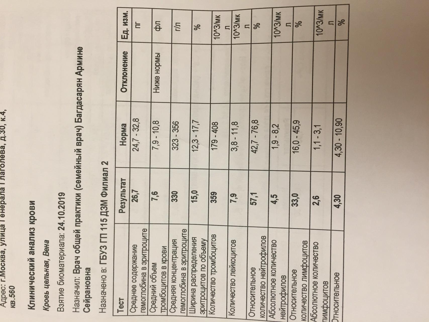 Гемоглобина анализ крови для повышенного лямблии по анализу крови определить