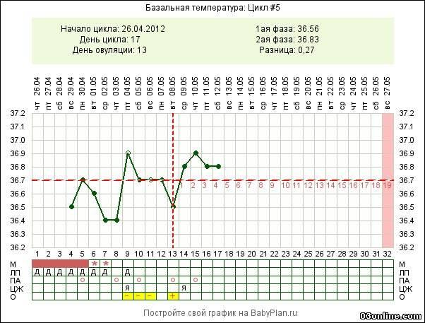 термобелья упала базальная температура перед задержкой правильно подобрать термобелье