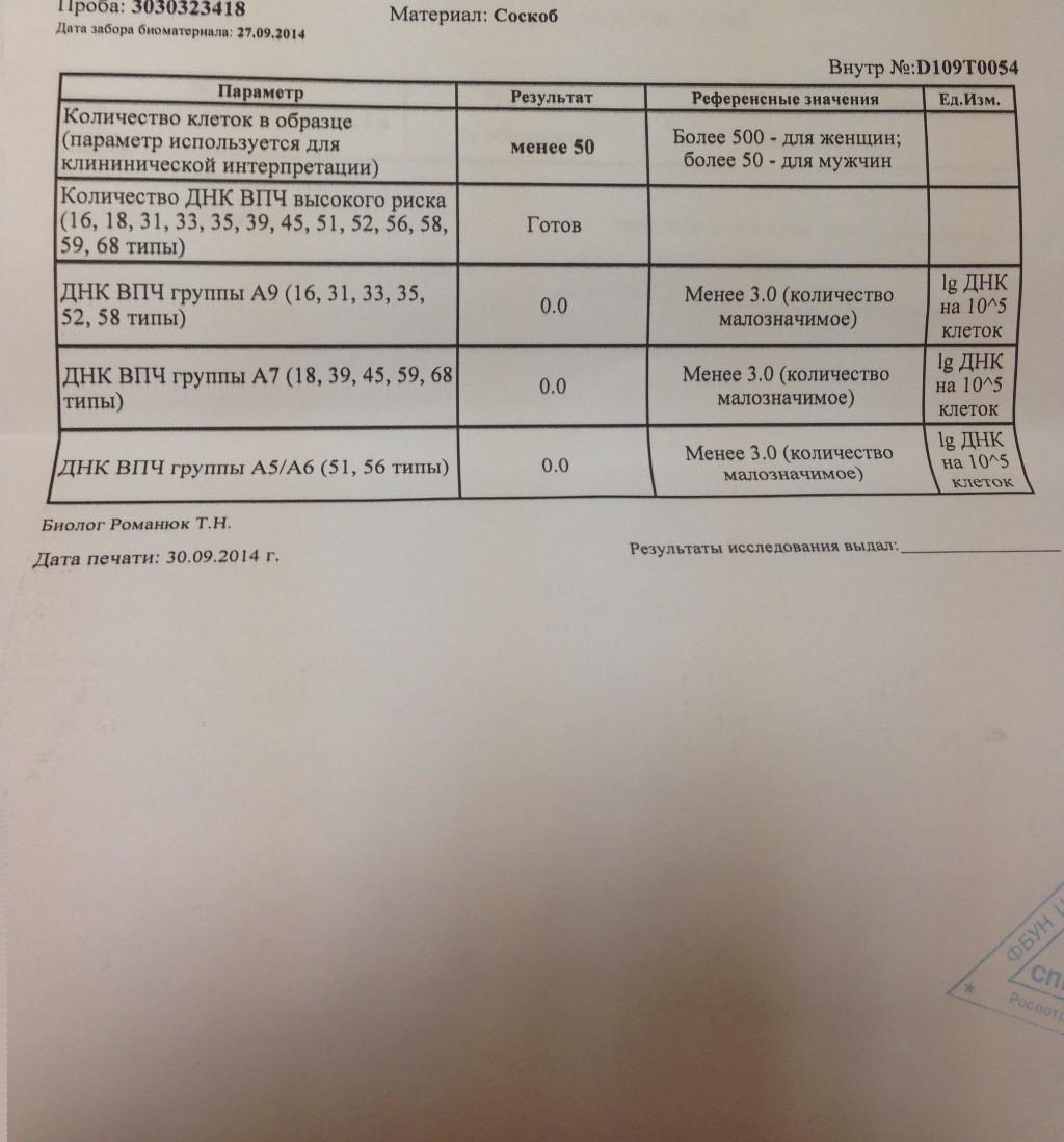 Вирус папилломы количественный анализ фото