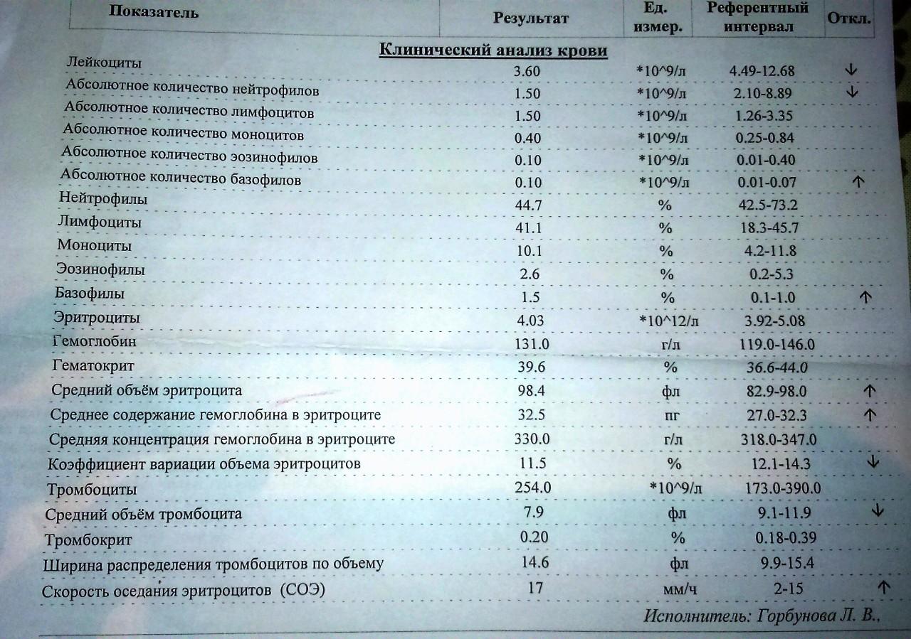 32 соэ анализ клинический крови гормоны на тула крови анализ