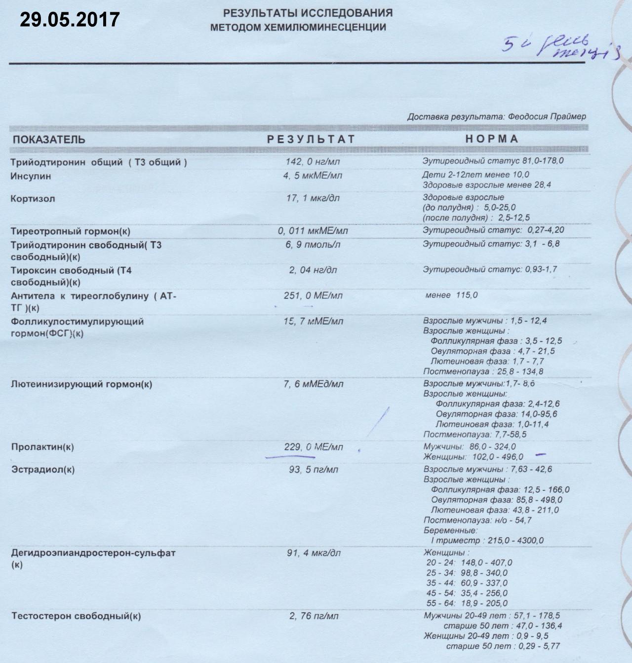 Рязани анализы на сколько стоит гормоны в народной цистит медицины лечение