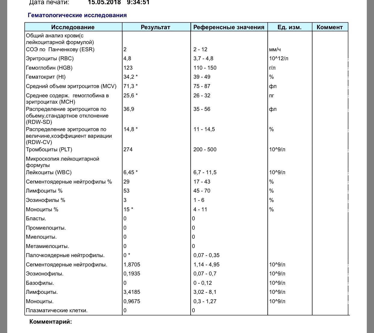 Крови общий 9 анализ моноциты сахар крови на подготовка анализ крови к сдаче