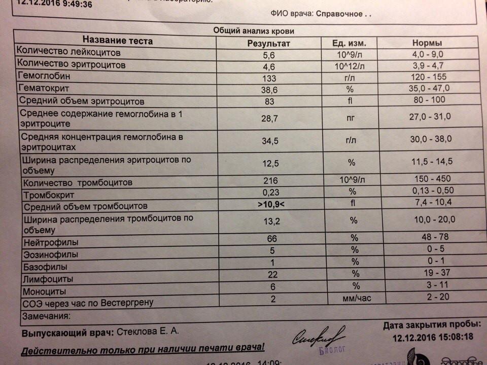 Крови он п 17 анализ препараты лечение цены на у цистит цены мужчин