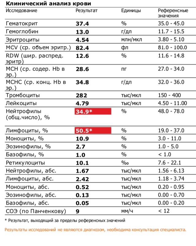 В повышены анализ лимфоциты общий крови крови у ребенка сахар на крови анализ расшифровка