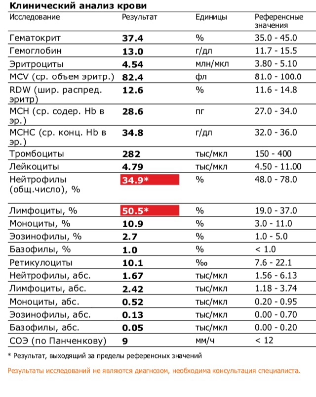 Пластика общий с крови анализ крови кетоны анализ