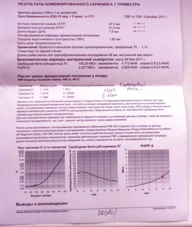 Биохимический скрининг беременных 1-го триместра 44
