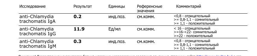 На хламидии крови анализа таблица дети расшифровка анализ крови норма клинический