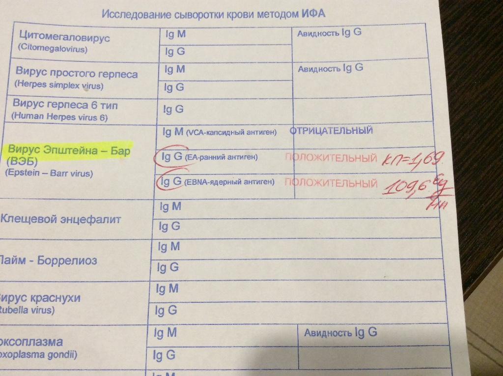 В рус Епштейна-Барр - причини симптоми л кування в кл н ц Омега-Ки в