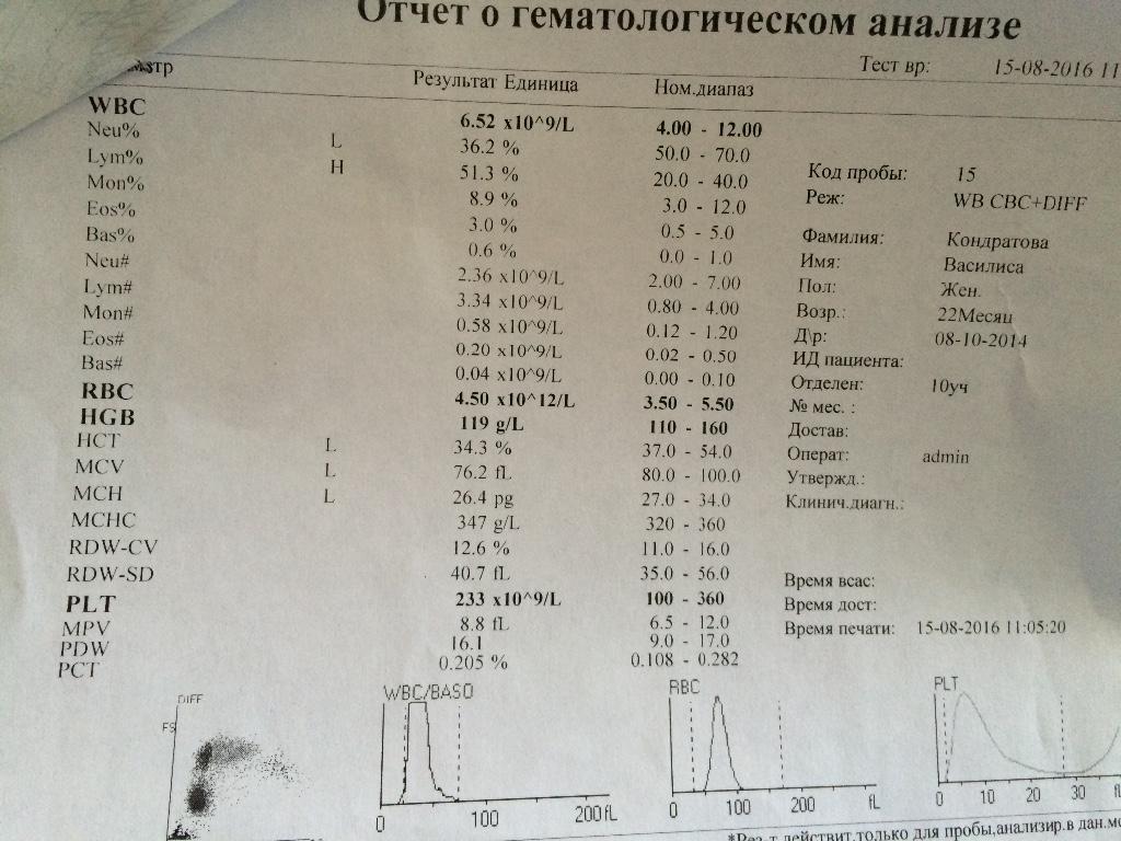 Крови сахар пальца взрослых у из анализ расшифровка на срб определение анализ крови
