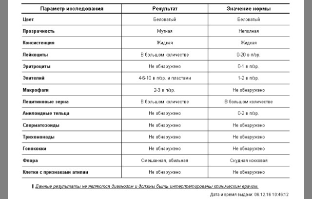 Enterococcus sp в секрете простаты