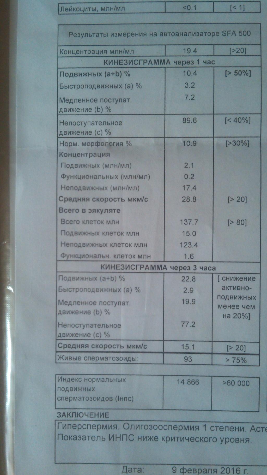 у мужа плохая спермограмма Севастополь