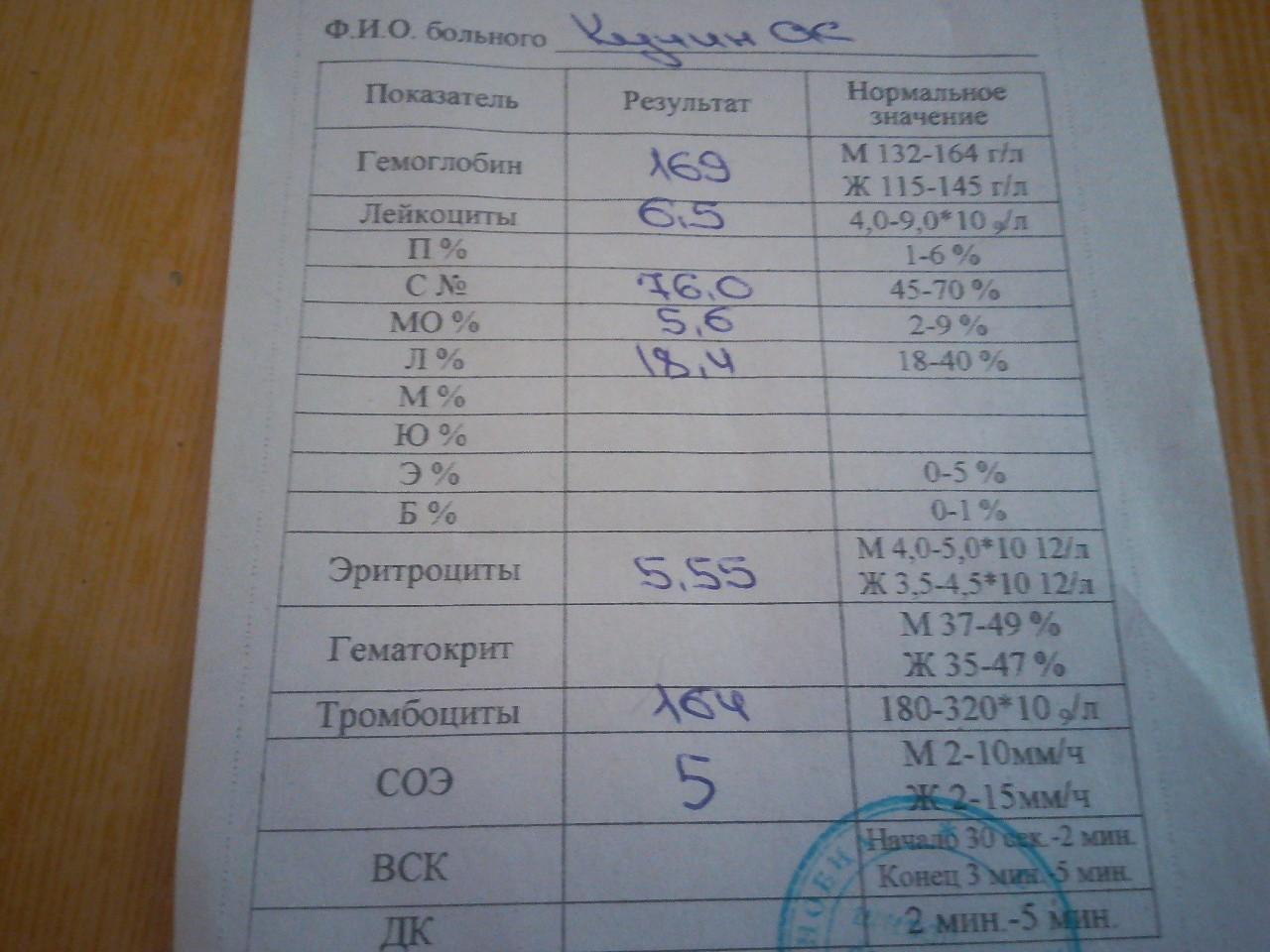 Астму на анализы крови беременности анализы планирование какие