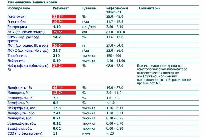 Крови le анализ лекарственные лечение цистита