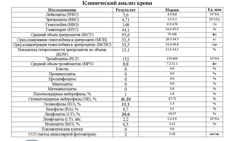 Беременных анализ крови результаты у расшифровка т3 т4 анализ крови