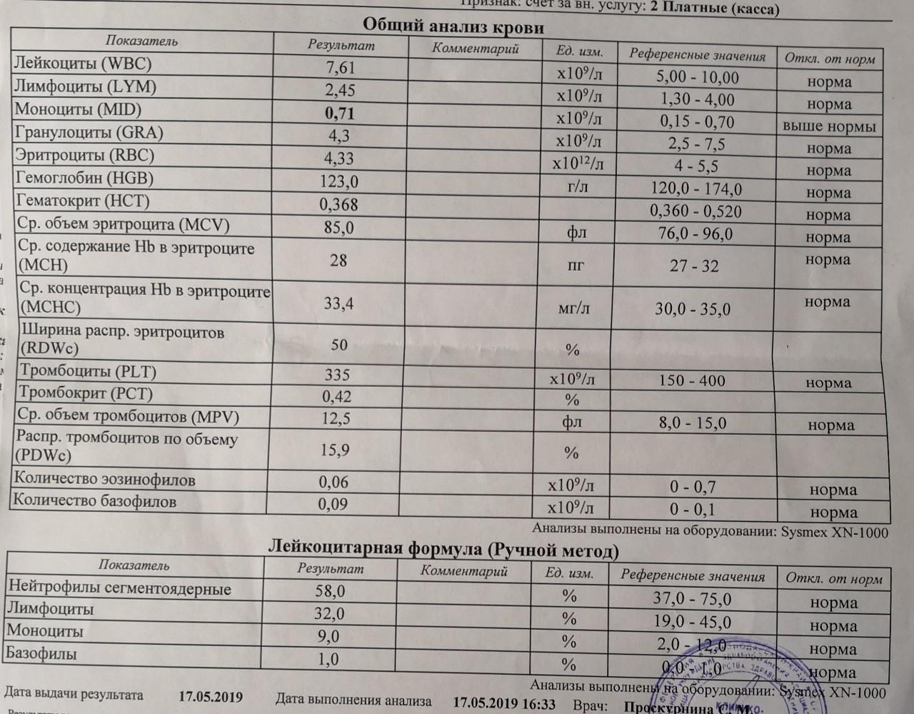 Количеством в с крови тромбоцитов крови общий анализ болезнь в ухе грибковая