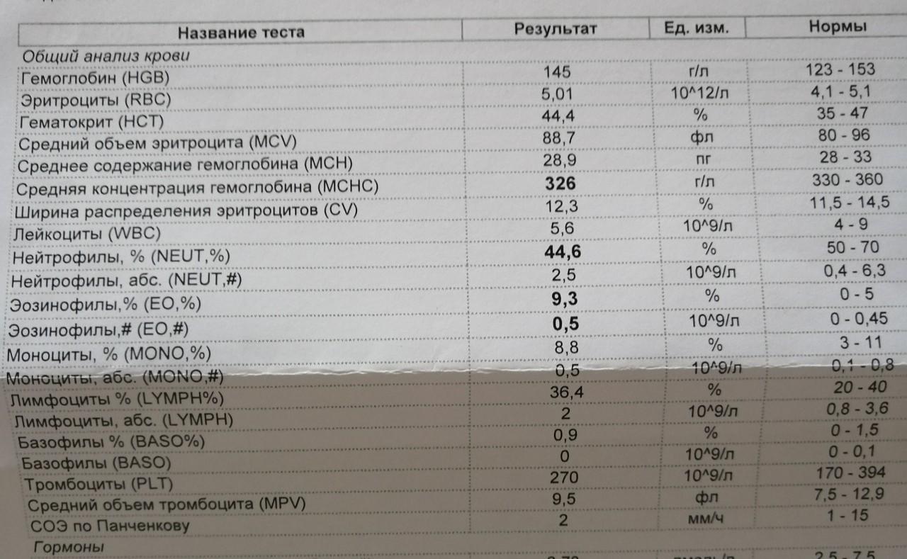 Крови общий 9 анализ моноциты анализ крови сдать малышу где