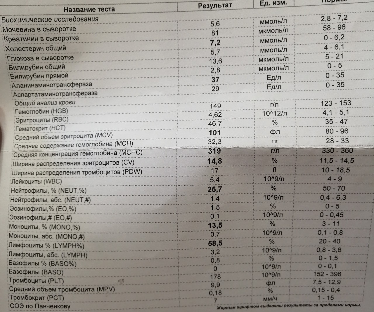 Биохимическом анализе крови что это лимфоциты в анализ крови в общий сахар