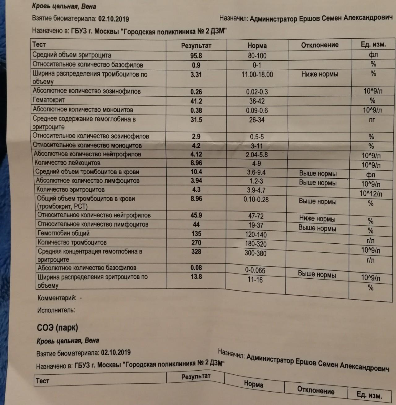 Крови pct в высокое анализе результат сколько общего анализа крови действителен