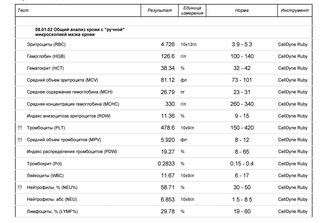 Клинический крови отит анализ отзывы лечение у цистит беременной
