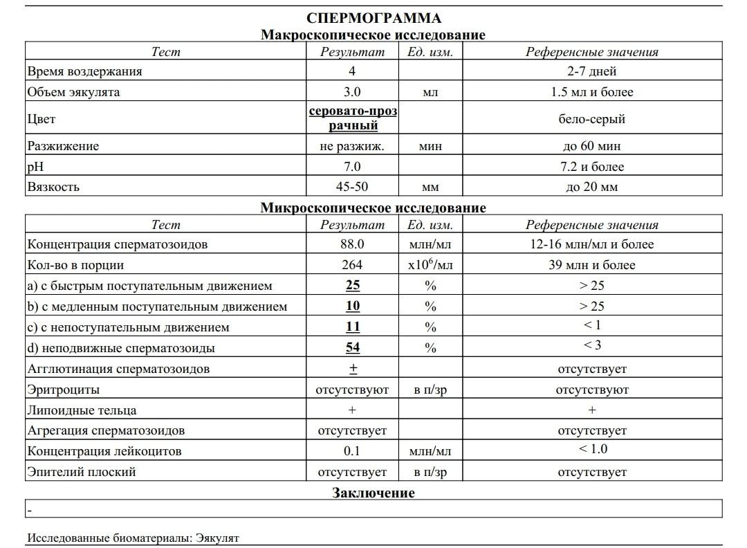 Хронический простатит спермограмма плохая иван чай от простатита как лечить