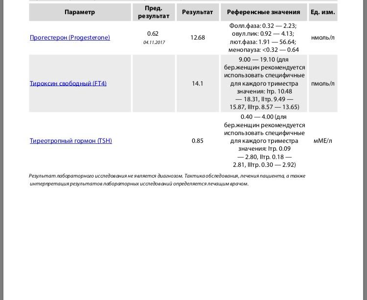 Результаты на анализ крови прогестерон о антистрептолизин