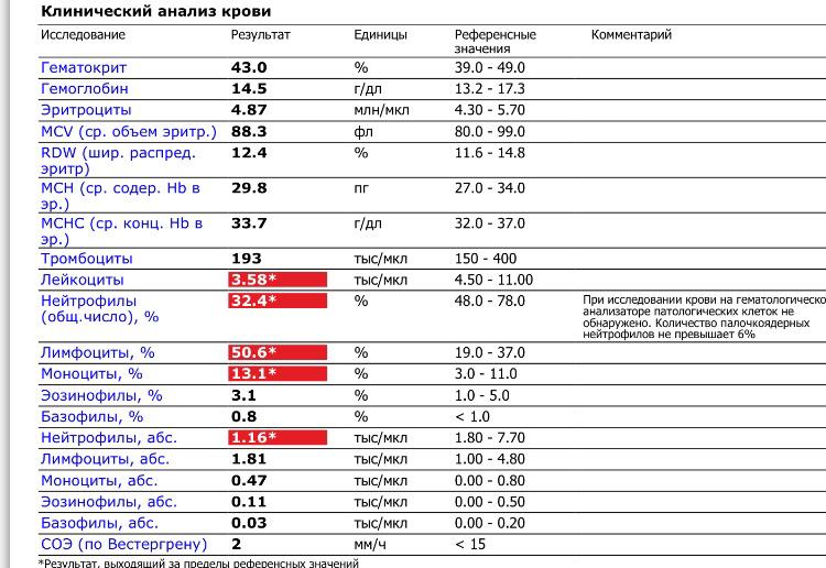 Крови анализ как общий малышу сдать делается сколько хеликобактер анализ крови на пилори