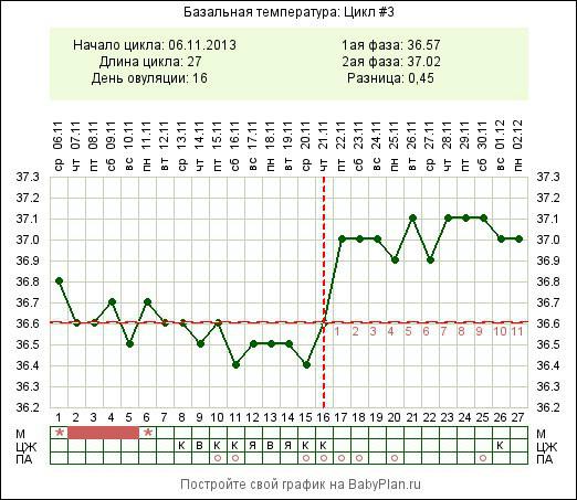 Помощь в расшифровке графика базальной температуры - Вопрос гинекологу - 03 Онлайн