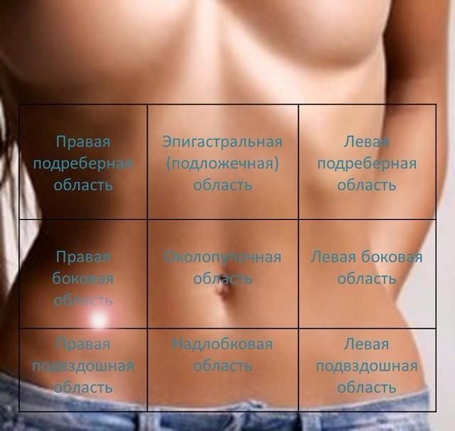 Болит под ребрами слева у беременных 4